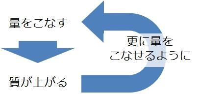 「質 量 転化」の画像検索結果